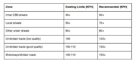 tableau rapport enquete augmentation vitesse routes