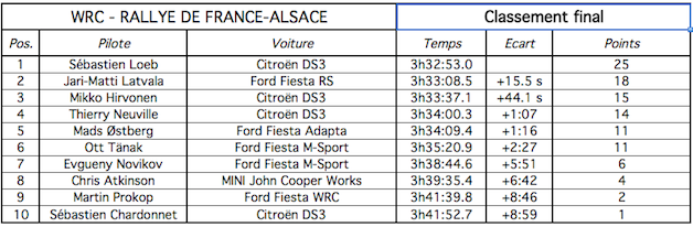 Résultat et classement rallye d'Alsace wrc 2012