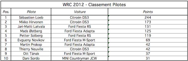 Classement pilotes WRC 2012