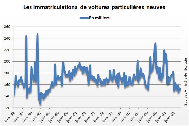 Baisse des immatriculations de voitures neuves particulières en France en octobre 2012