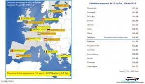 classement pays voiture co2 europe 2012