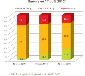Voitures en France et CO2