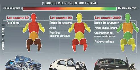 Sécurité routière 2011