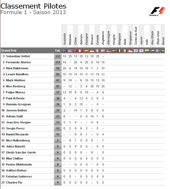 Classement général des Pilotes Formule 1