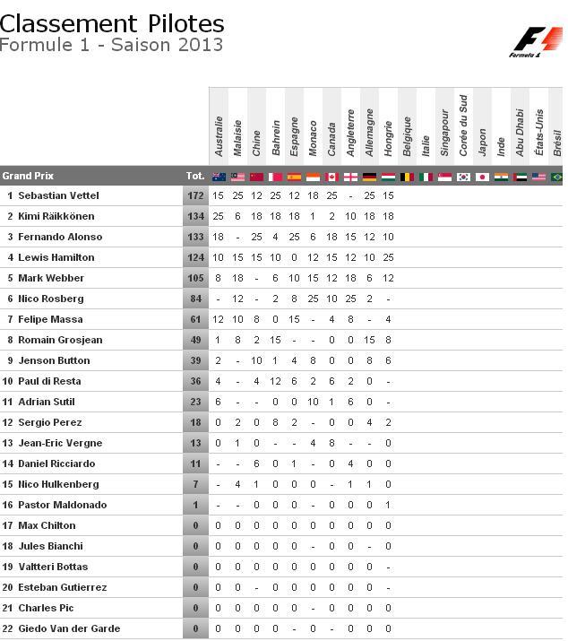 Classement général des pilotes de Formule 1 2013 - GP de Hongrie