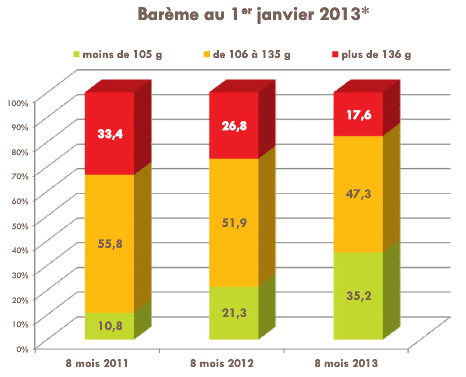 repartition vente voitures selon co2