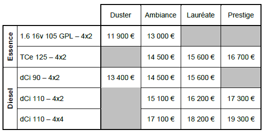 nouveau dacia duster 2013 prix partir de 11900 euros blog auto. Black Bedroom Furniture Sets. Home Design Ideas
