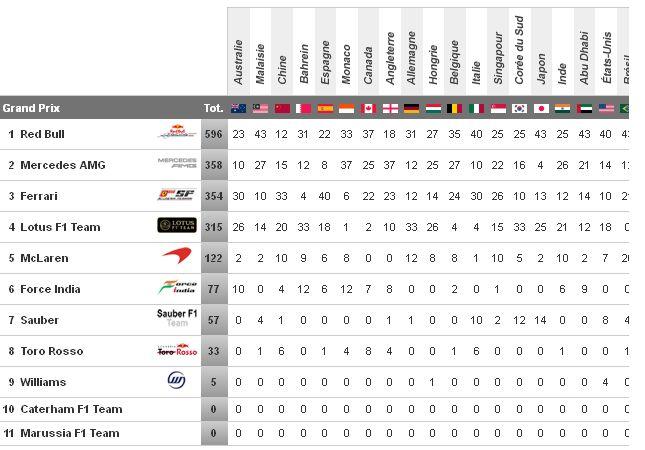 classement ecuries formule 1 2013