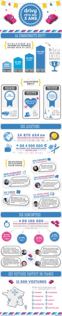 infographie-Drivy
