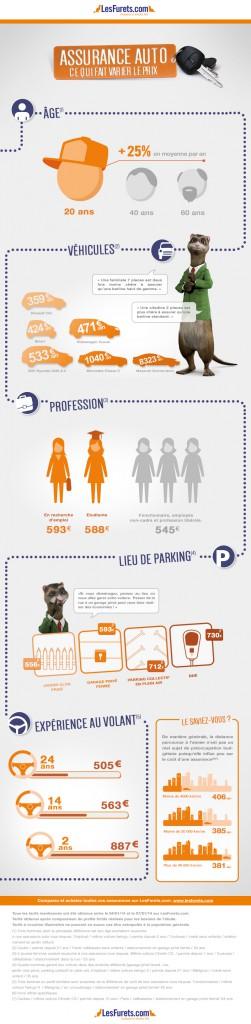 infographie-facteurs-prix-assurance