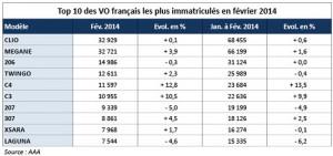 Top 10 ventes française 2014