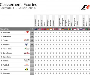 classement écuries F1 Australie