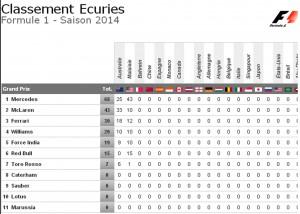 classement Ecuries Grand Prix Malaisie