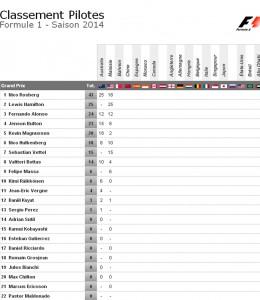 classement pilote Grand Prix Malaisie