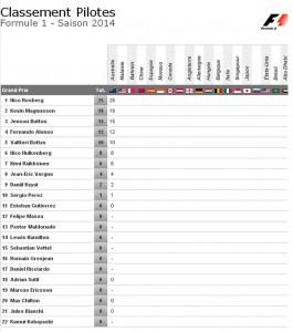 classement pilotes F1 Australie