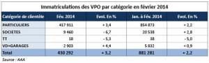marché des VPO 2014