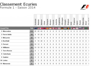 Grand Prix Bahreïn classement ecuries