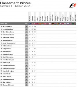 Grand Prix Bahreïn classement pilotes