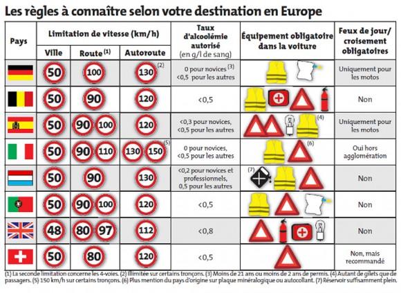 limitation vitesse Europe