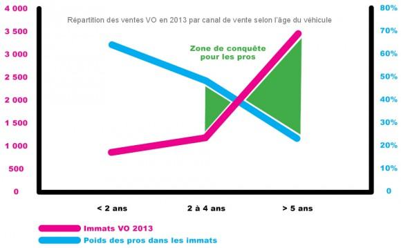 volume vente VO VN france