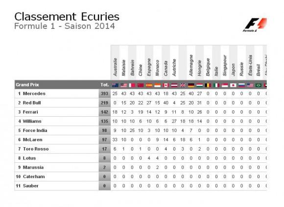 Classement écuries GP Hongrie 2014