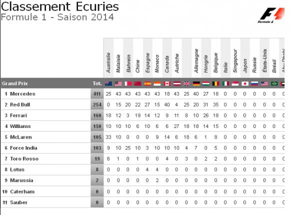classement general constructeurs gp belgique