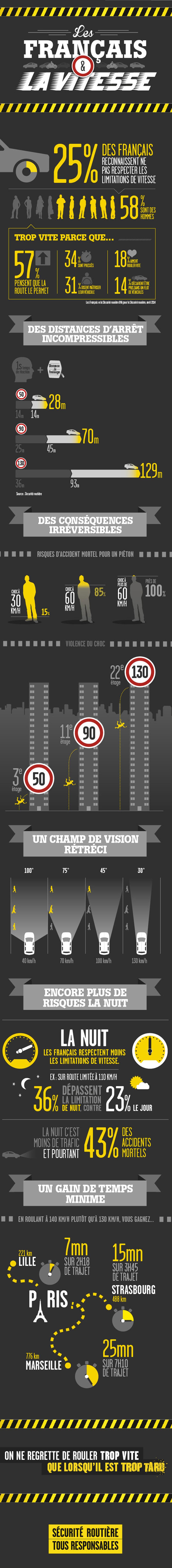Sécurité Routière infographie vitesse