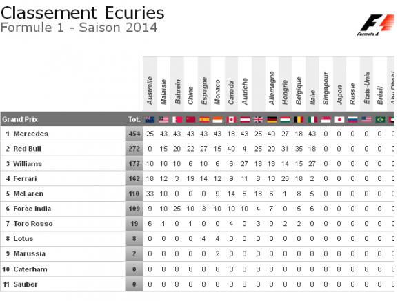 classement ecuries apres gp italie 2014