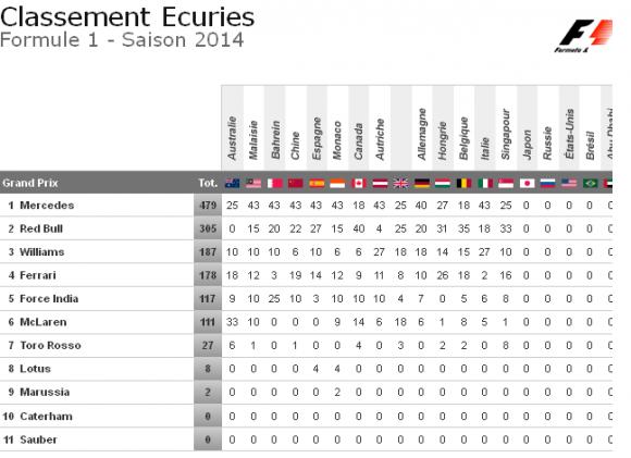 classement ecuries gp singapour formule 1