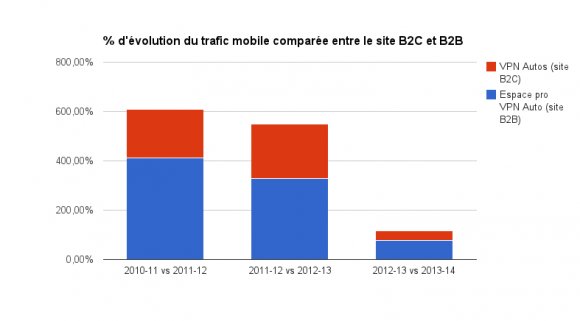 Evolution du trafic mobile comparée entre les sites pro et B2C de VPN Autos