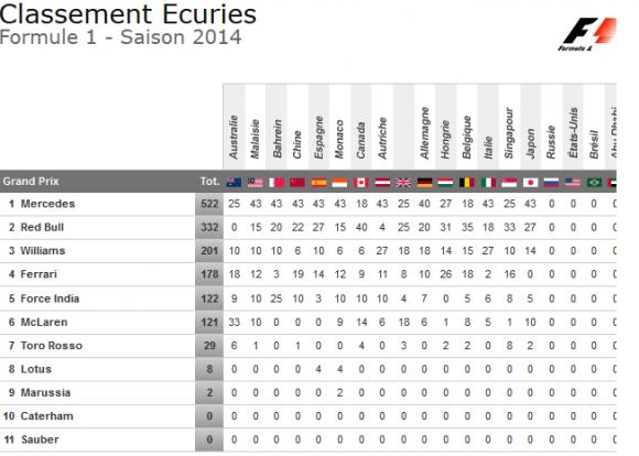 classement ecuries gp japon 2014