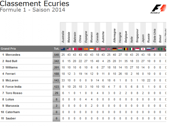 classement ecuries gp russie 2014