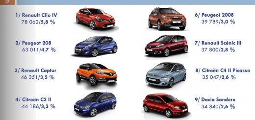 top 100 vente voiture france 2014 septembre