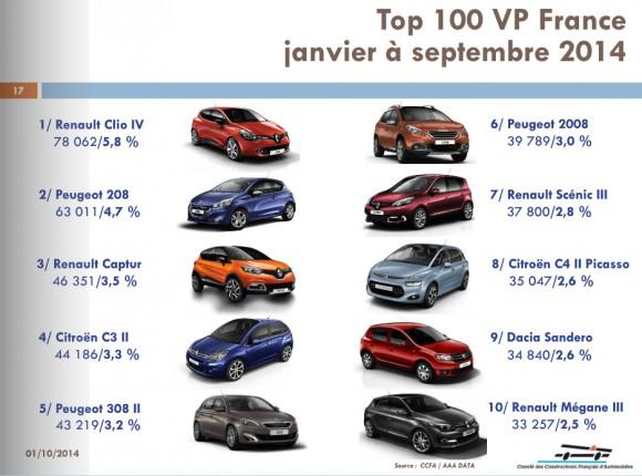 top 100 vente voiture france 2014 septembre