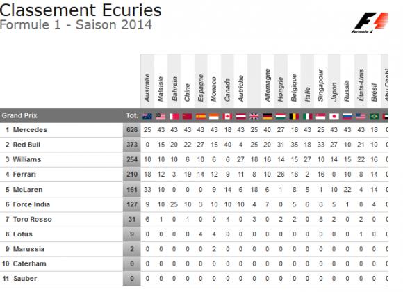 classement constructeurs apres GP bresil 2014
