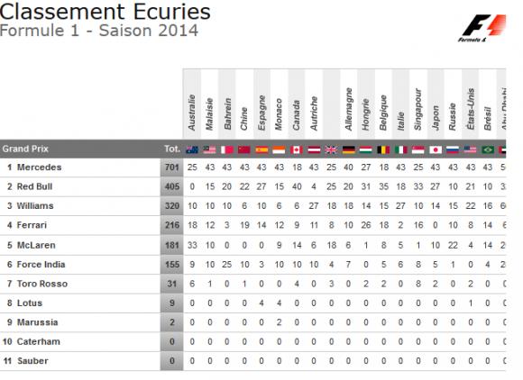 classement ecuries f1 2014