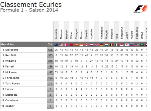classement ecuries grand prix etats-unis