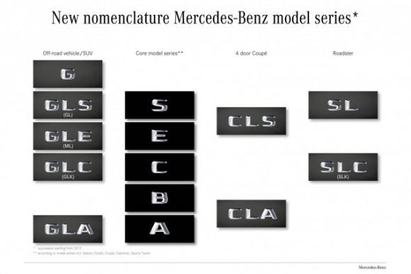 noms Mercedes
