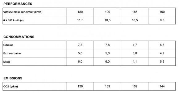 performances consommations emissions 500X