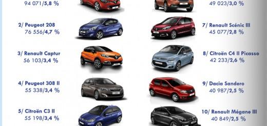 top 10 voiture vendues france novembre 2014