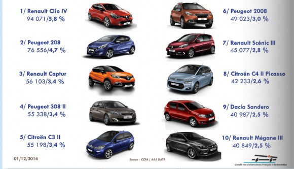 top 10 voiture vendues france novembre 2014