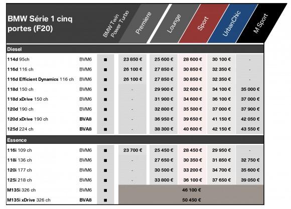 Gamme de prix de la nouvelle Série 1 BMW 5 portes