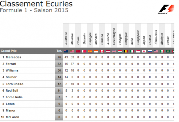 classement constructeurs f1 2015