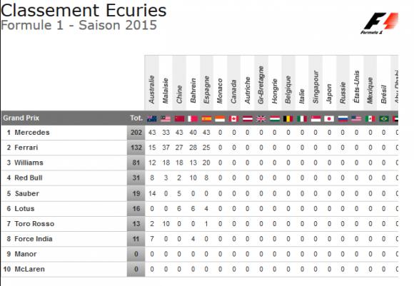 classement constructeurs formule 1