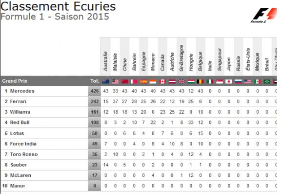classement ecuries f1 2015