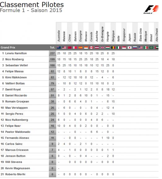 classement pilote f1 2015