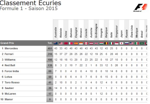 classement ecuries formule 1 2015