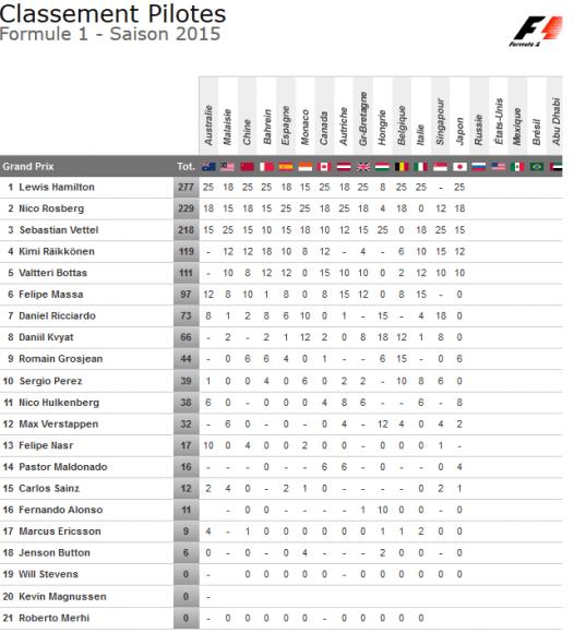 classement pilotes f1 2015