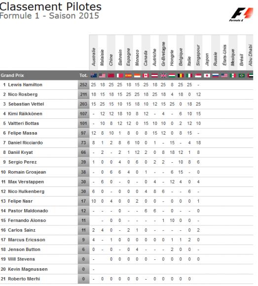 classement pilotes formule 1 2015