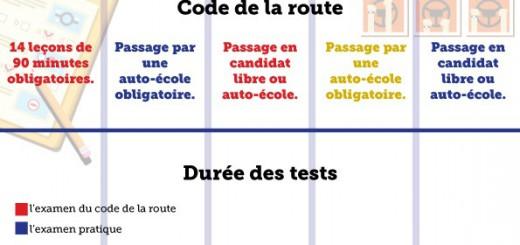 permis de conduire en europe